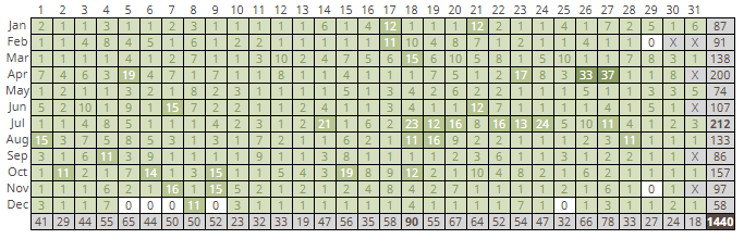 Geocaching calendar